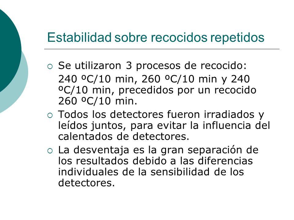 Estabilidad sobre recocidos repetidos Se utilizaron 3 procesos de recocido: 240 ºC/10 min, 260 ºC/10 min y 240 ºC/10 min, precedidos por un recocido 2