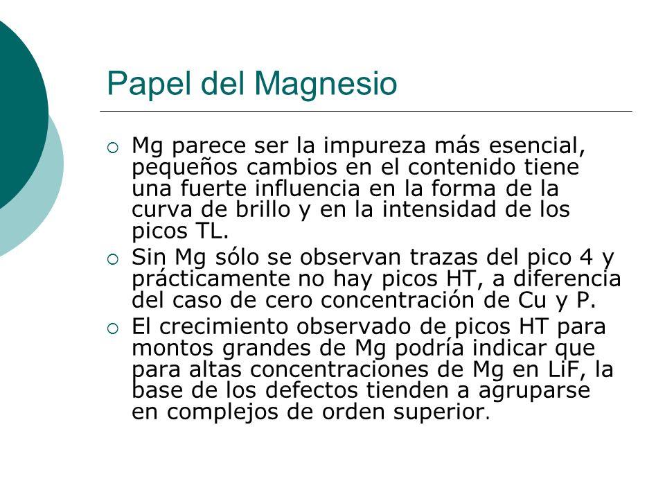 Papel del Magnesio Mg parece ser la impureza más esencial, pequeños cambios en el contenido tiene una fuerte influencia en la forma de la curva de bri