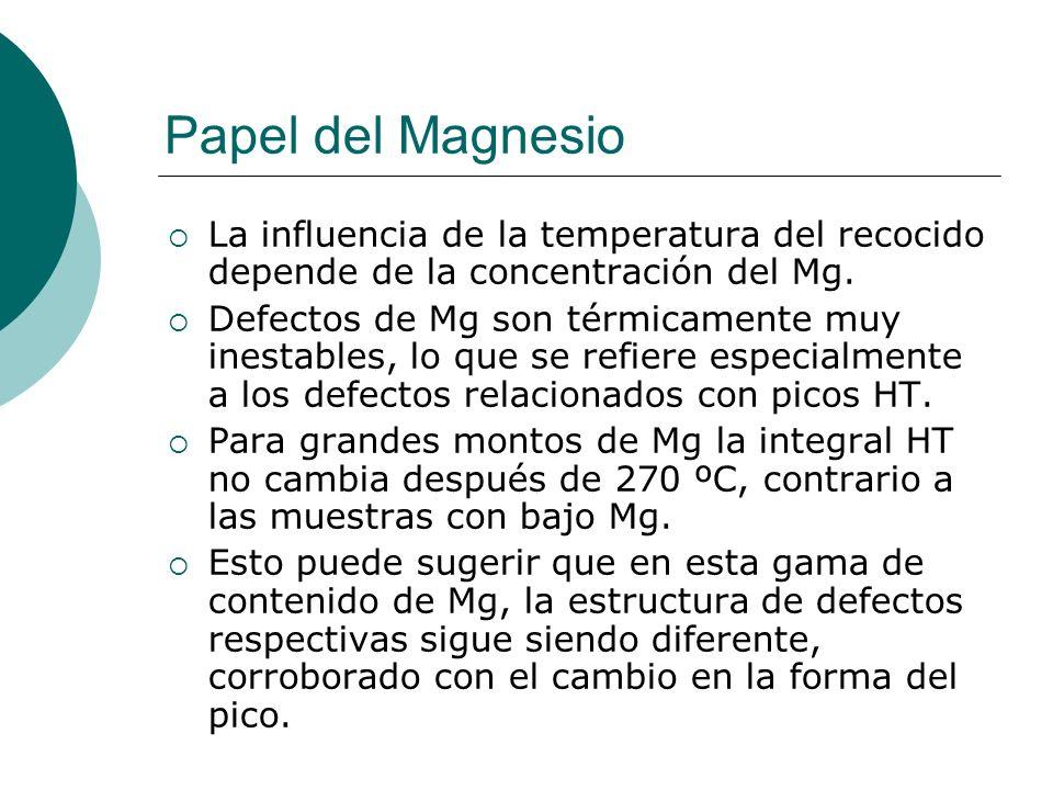 Papel del Magnesio La influencia de la temperatura del recocido depende de la concentración del Mg. Defectos de Mg son térmicamente muy inestables, lo