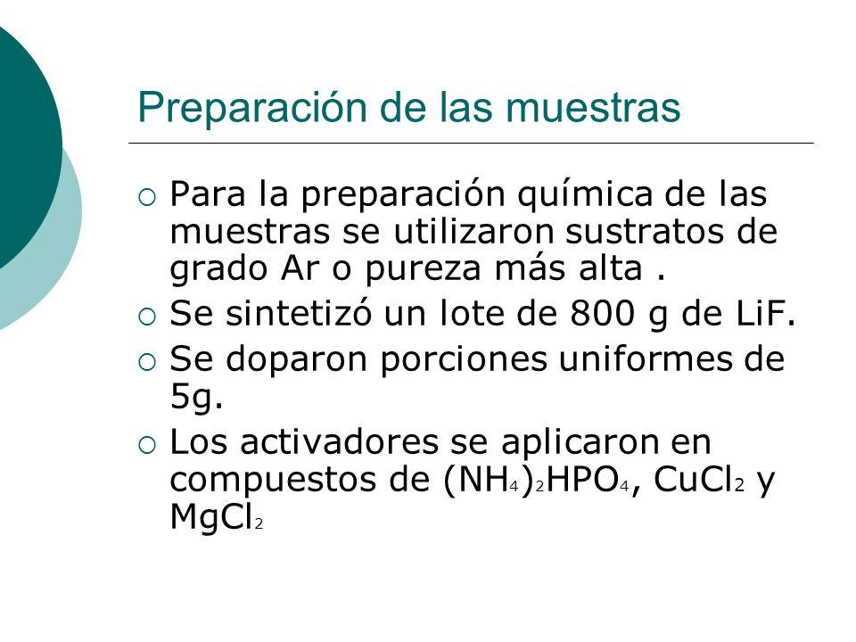 Preparación de las muestras Para la preparación química de las muestras se utilizaron sustratos de grado Ar o pureza más alta. Se sintetizó un lote de