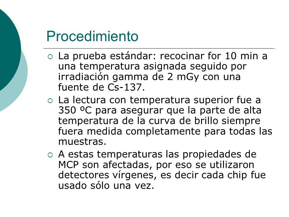 Procedimiento La prueba estándar: recocinar for 10 min a una temperatura asignada seguido por irradiación gamma de 2 mGy con una fuente de Cs-137. La