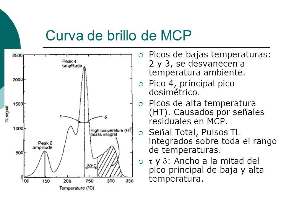 Curva de brillo de MCP Picos de bajas temperaturas: 2 y 3, se desvanecen a temperatura ambiente. Pico 4, principal pico dosimétrico. Picos de alta tem