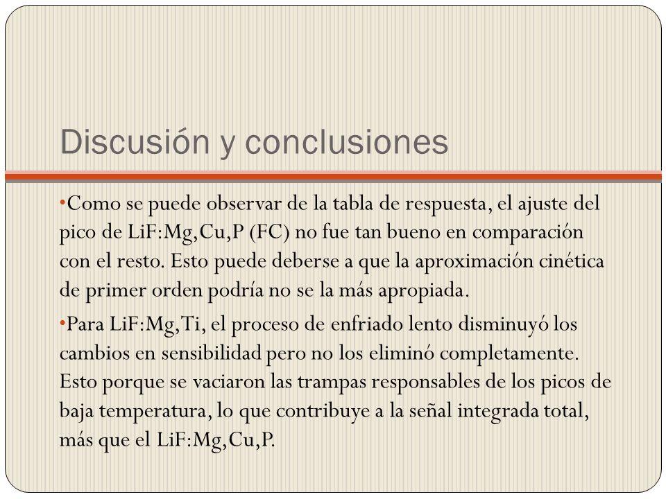 Discusión y conclusiones Como se puede observar de la tabla de respuesta, el ajuste del pico de LiF:Mg,Cu,P (FC) no fue tan bueno en comparación con el resto.