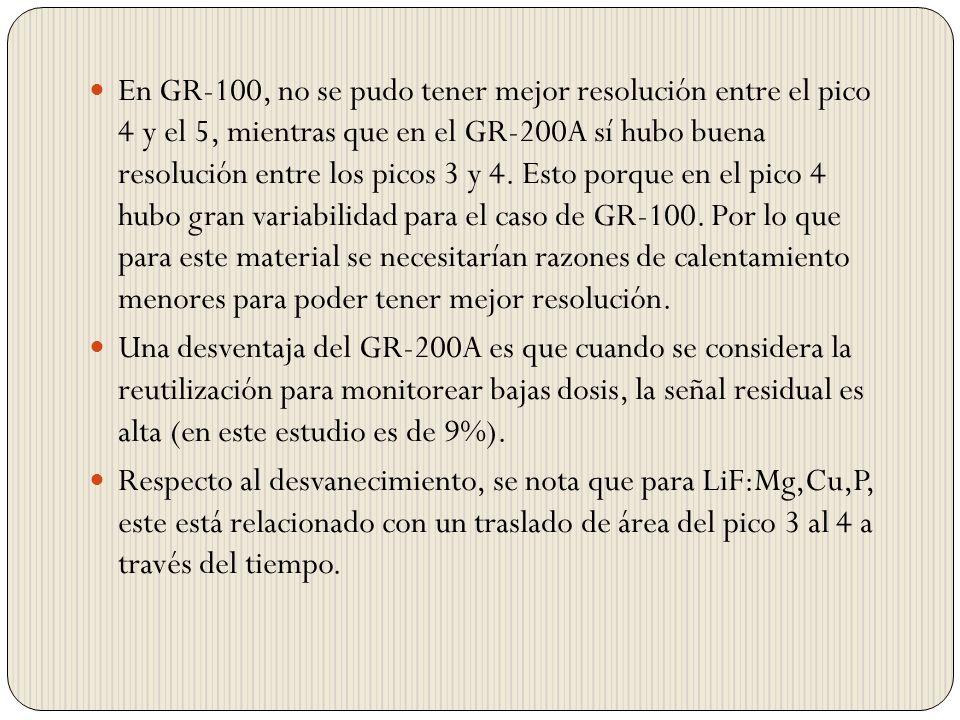 En GR-100, no se pudo tener mejor resolución entre el pico 4 y el 5, mientras que en el GR-200A sí hubo buena resolución entre los picos 3 y 4.