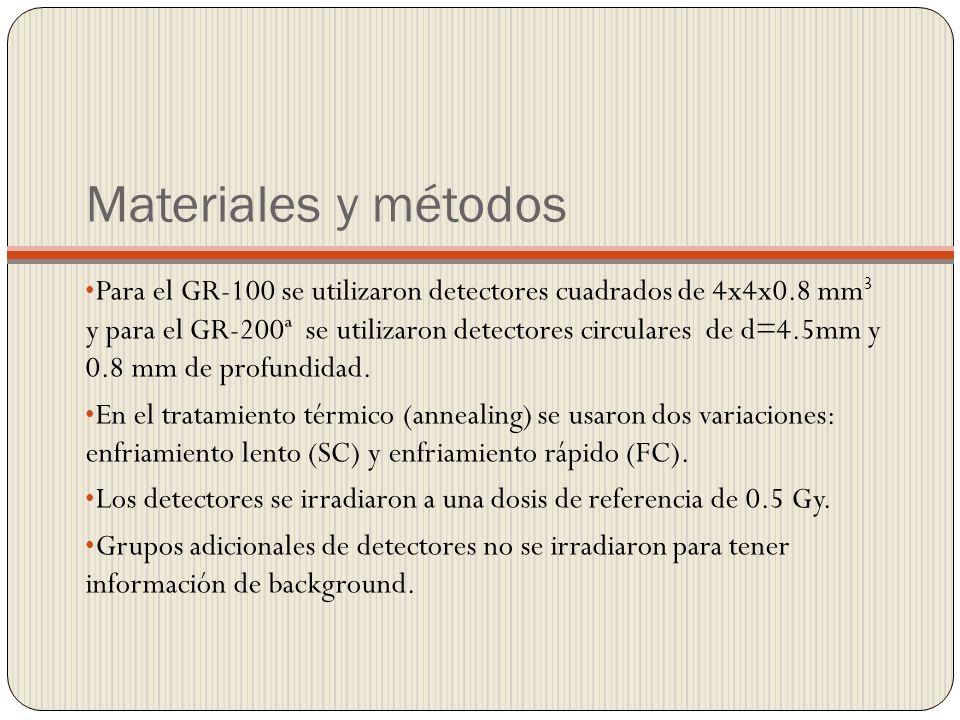 Materiales y métodos Para el GR-100 se utilizaron detectores cuadrados de 4x4x0.8 mm 3 y para el GR-200ª se utilizaron detectores circulares de d=4.5mm y 0.8 mm de profundidad.