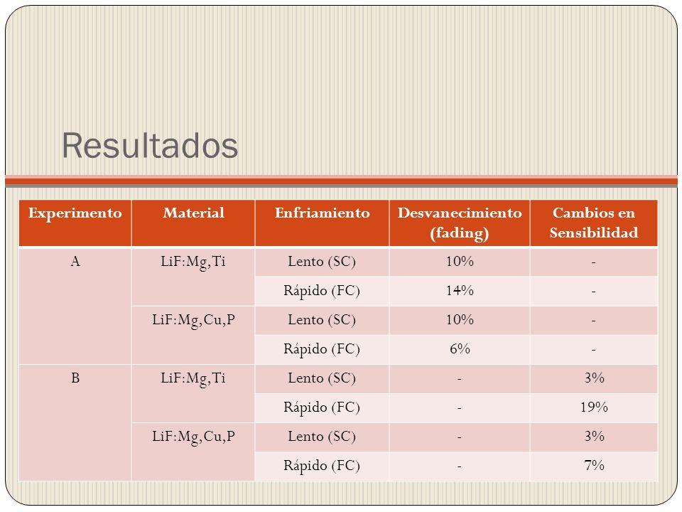 Resultados ExperimentoMaterialEnfriamientoDesvanecimiento (fading) Cambios en Sensibilidad ALiF:Mg,TiLento (SC)10%- Rápido (FC)14%- LiF:Mg,Cu,PLento (SC)10%- Rápido (FC)6%- BLiF:Mg,TiLento (SC)-3% Rápido (FC)-19% LiF:Mg,Cu,PLento (SC)-3% Rápido (FC)-7%