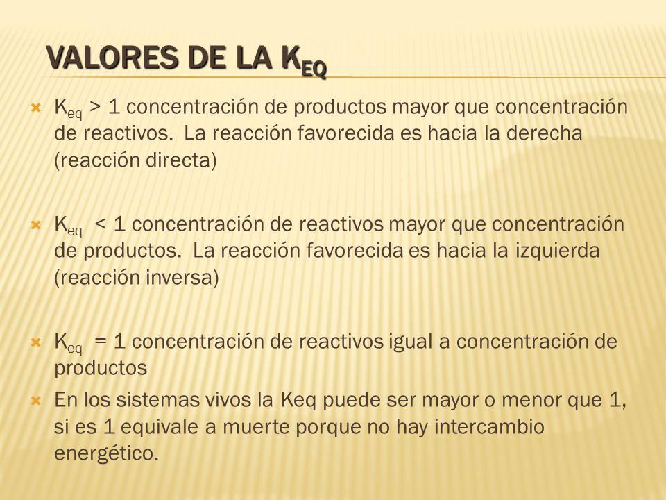 VALORES DE LA K EQ K eq > 1 concentración de productos mayor que concentración de reactivos. La reacción favorecida es hacia la derecha (reacción dire