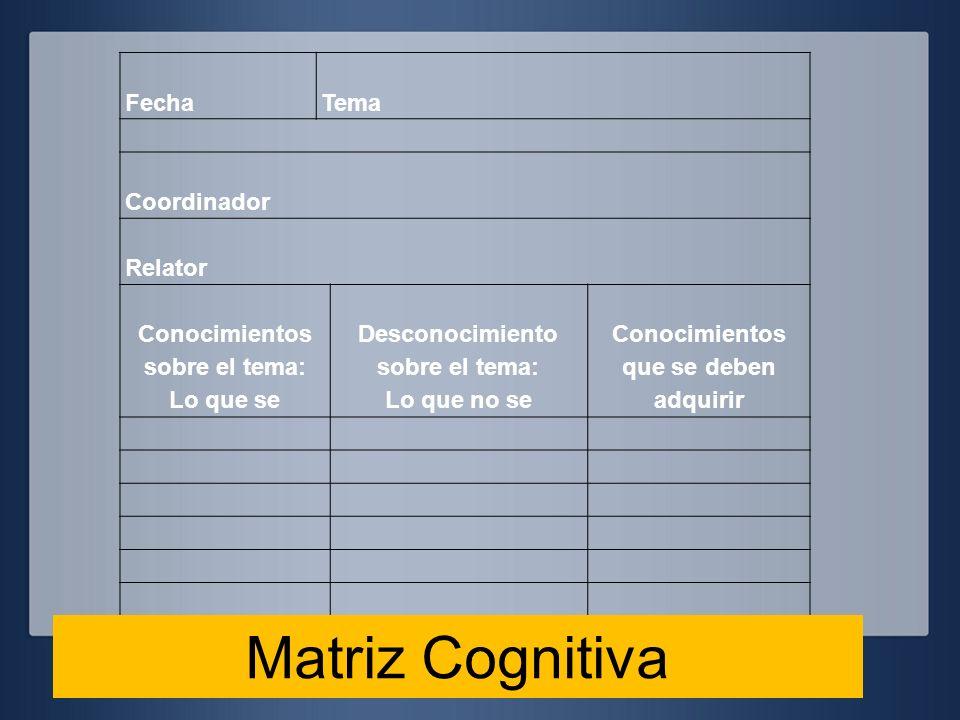 FechaTema Coordinador Relator Conocimientos sobre el tema: Lo que se Desconocimiento sobre el tema: Lo que no se Conocimientos que se deben adquirir M