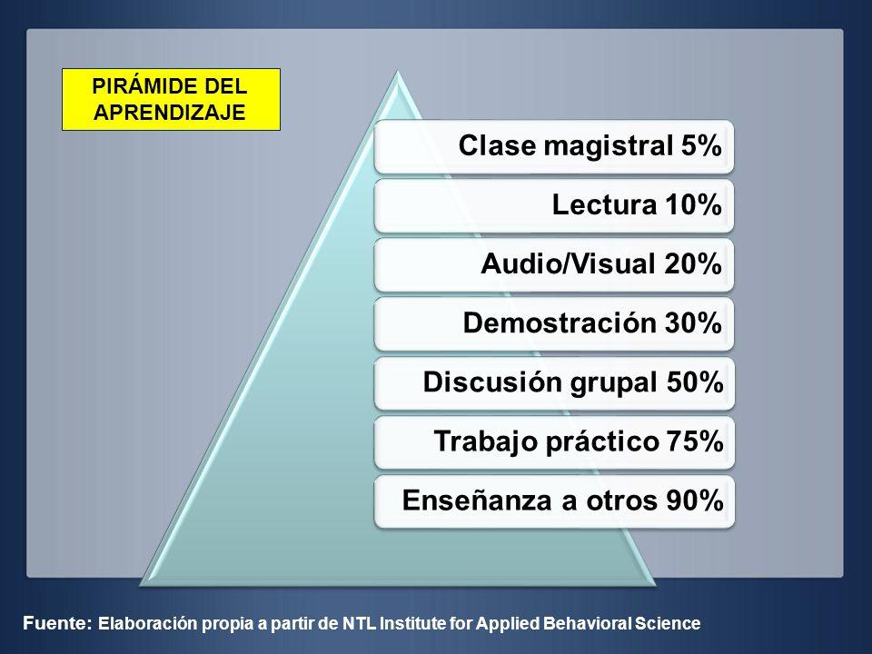 Clase magistral 5%Lectura 10%Audio/Visual 20%Demostración 30%Discusión grupal 50%Trabajo práctico 75%Enseñanza a otros 90% Fuente: Elaboración propia