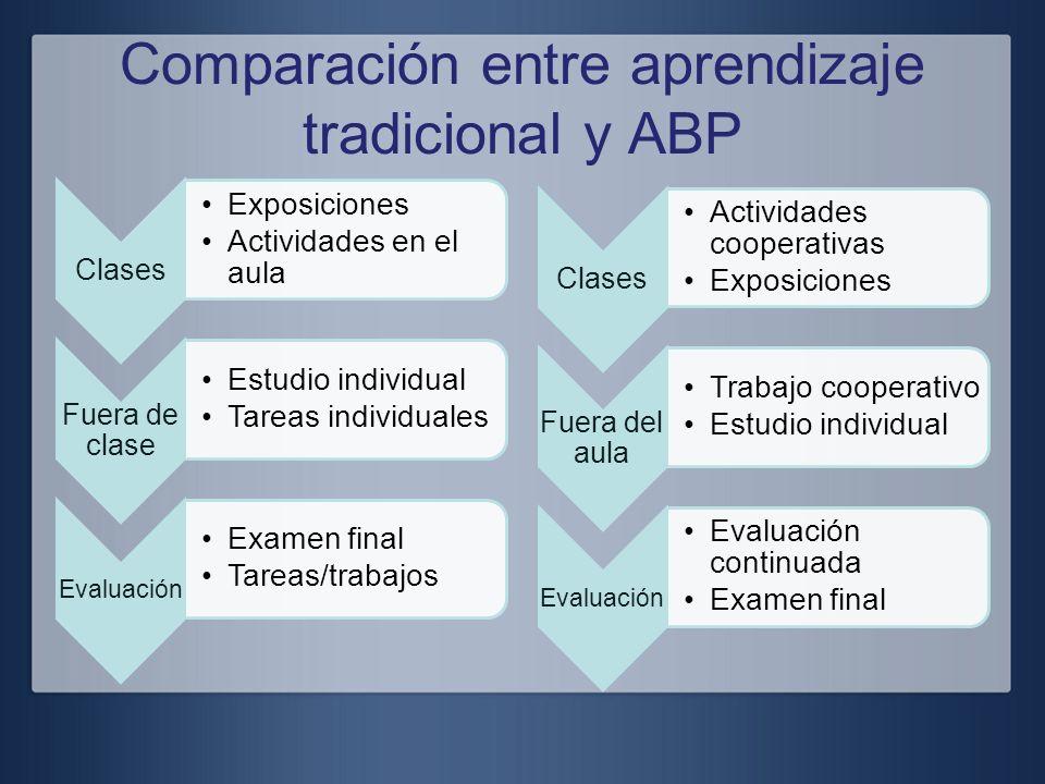 Comparación entre aprendizaje tradicional y ABP Clases Exposiciones Actividades en el aula Fuera de clase Estudio individual Tareas individuales Evalu