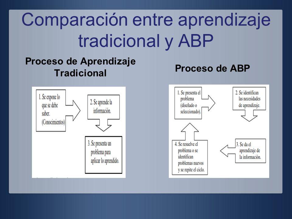 Comparación entre aprendizaje tradicional y ABP Proceso de Aprendizaje Tradicional Proceso de ABP
