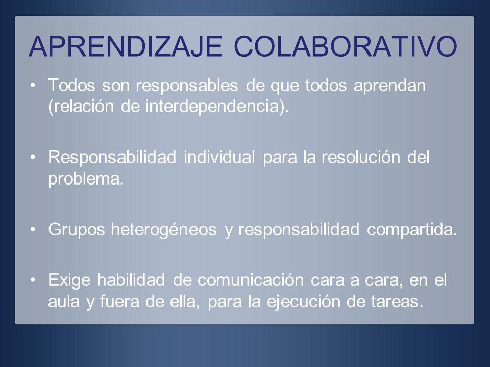 APRENDIZAJE COLABORATIVO Todos son responsables de que todos aprendan (relación de interdependencia). Responsabilidad individual para la resolución de