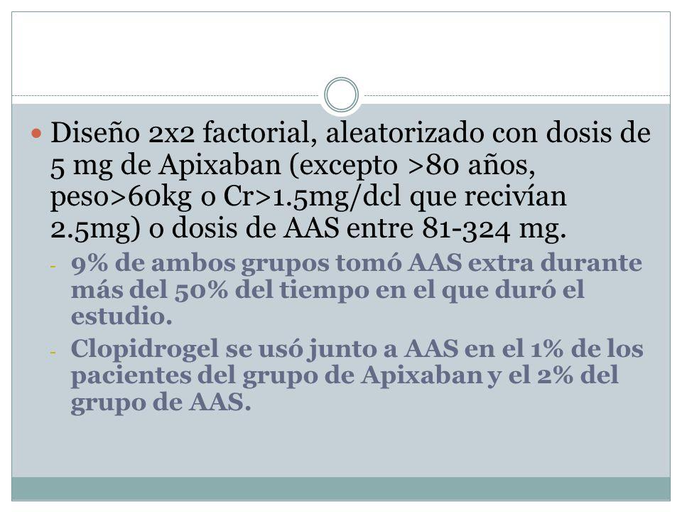 Discusión Se observa que debido a esta disminución de riesgo el Apixaban puede ser una buena alterantiva a los antagonistas de la VitK en pacientes de riesgo moderado.
