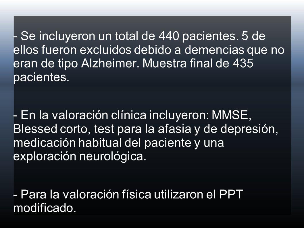 - Se incluyeron un total de 440 pacientes.