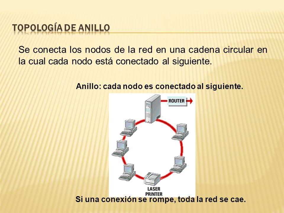 Se conecta los nodos de la red en una cadena circular en la cual cada nodo está conectado al siguiente.