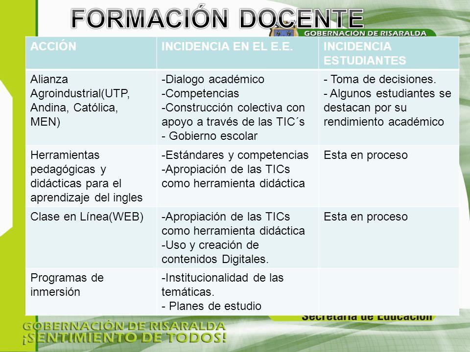 ACCIÓNINCIDENCIA EN EL E.E.INCIDENCIA ESTUDIANTES Alianza Agroindustrial(UTP, Andina, Católica, MEN) -Dialogo académico -Competencias -Construcción colectiva con apoyo a través de las TIC´s - Gobierno escolar - Toma de decisiones.