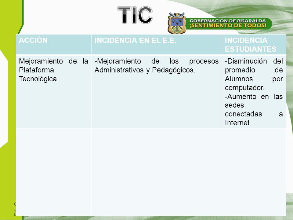 ACCIÓNINCIDENCIA EN EL E.E.INCIDENCIA ESTUDIANTES Mejoramiento de la Plataforma Tecnológica -Mejoramiento de los procesos Administrativos y Pedagógicos.