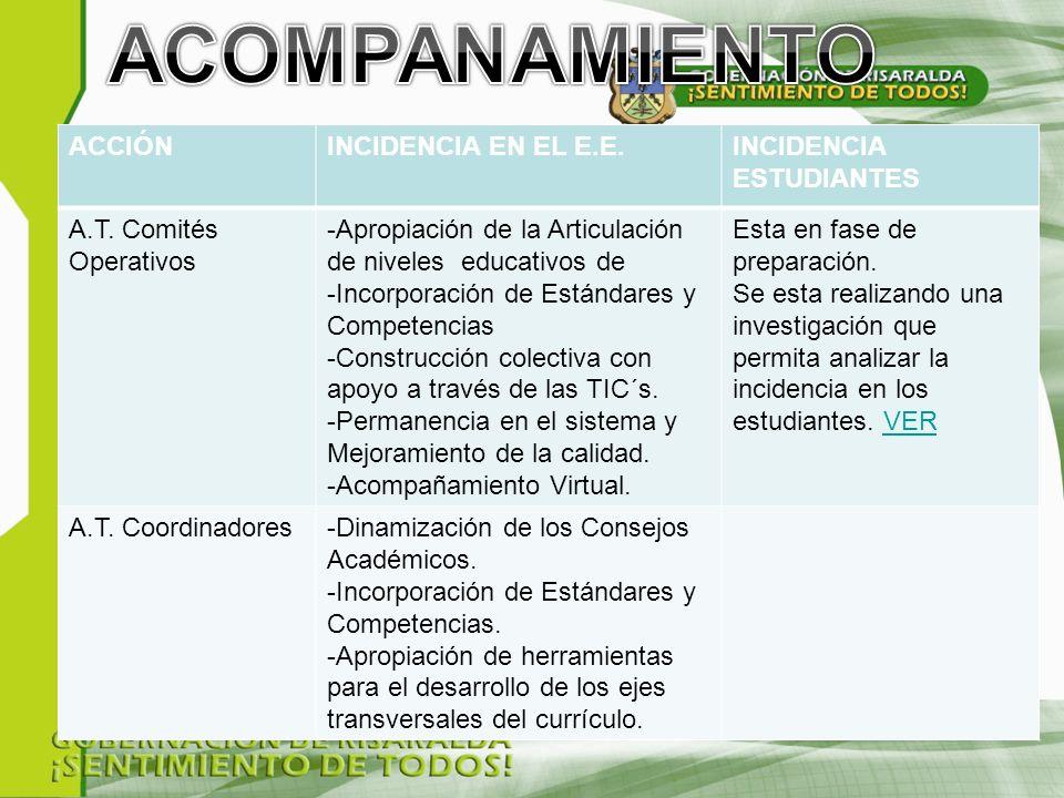 ACCIÓNINCIDENCIA EN EL E.E.INCIDENCIA ESTUDIANTES A.T.