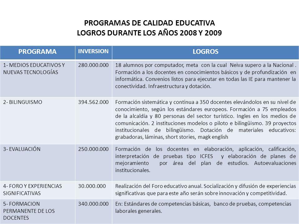 PROGRAMAS DE CALIDAD EDUCATIVA LOGROS DURANTE LOS AÑOS 2008 Y 2009 PROGRAMA INVERSION LOGROS 1- MEDIOS EDUCATIVOS Y NUEVAS TECNOLOGÍAS 280.000.00018 a