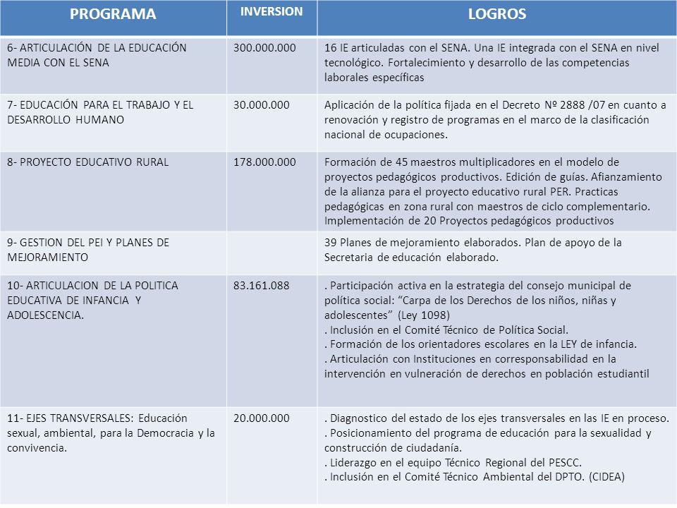 PROGRAMA INVERSION LOGROS 6- ARTICULACIÓN DE LA EDUCACIÓN MEDIA CON EL SENA 300.000.00016 IE articuladas con el SENA. Una IE integrada con el SENA en