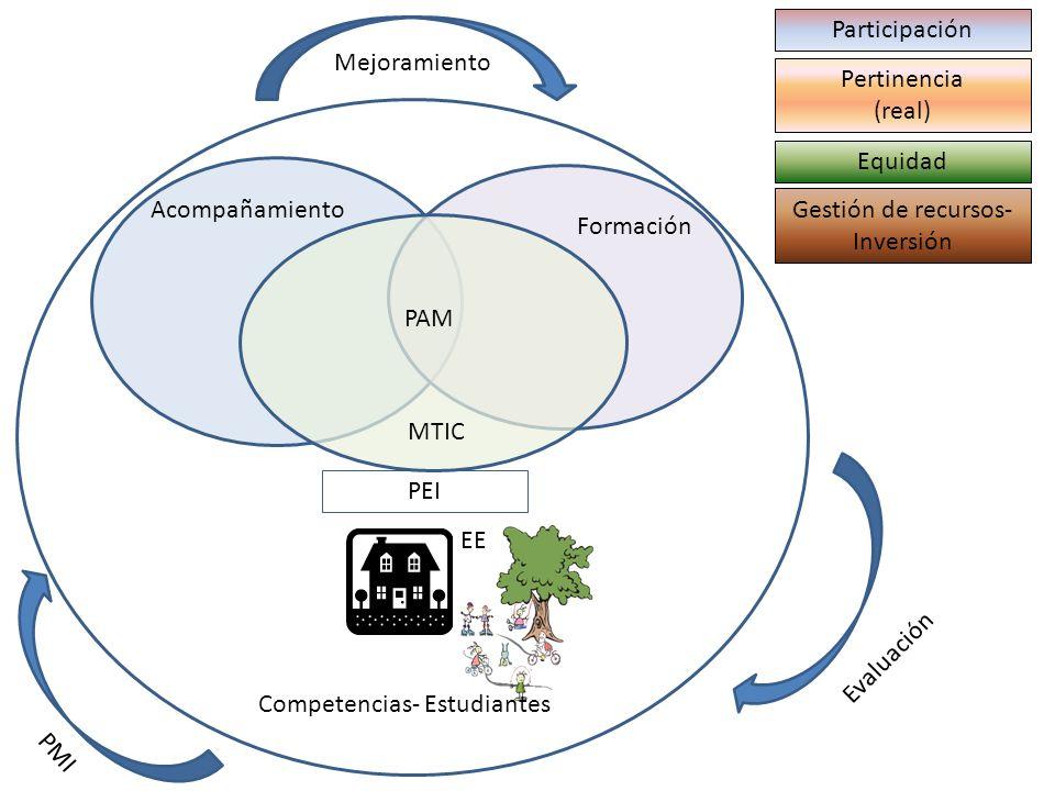 ¿Cuáles son los puntos de encuentro entre los tres componentes del PAM.