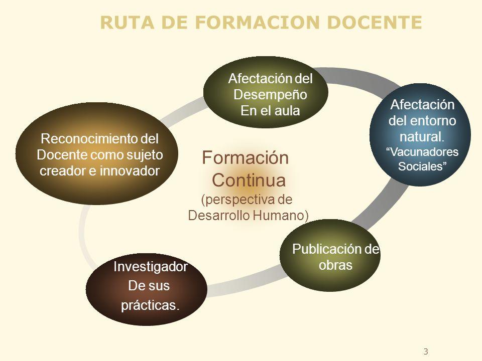 3 Formación Continua (perspectiva de Desarrollo Humano) RUTA DE FORMACION DOCENTE Reconocimiento del Docente como sujeto creador e innovador Afectación del Desempeño En el aula Afectación del entorno natural.