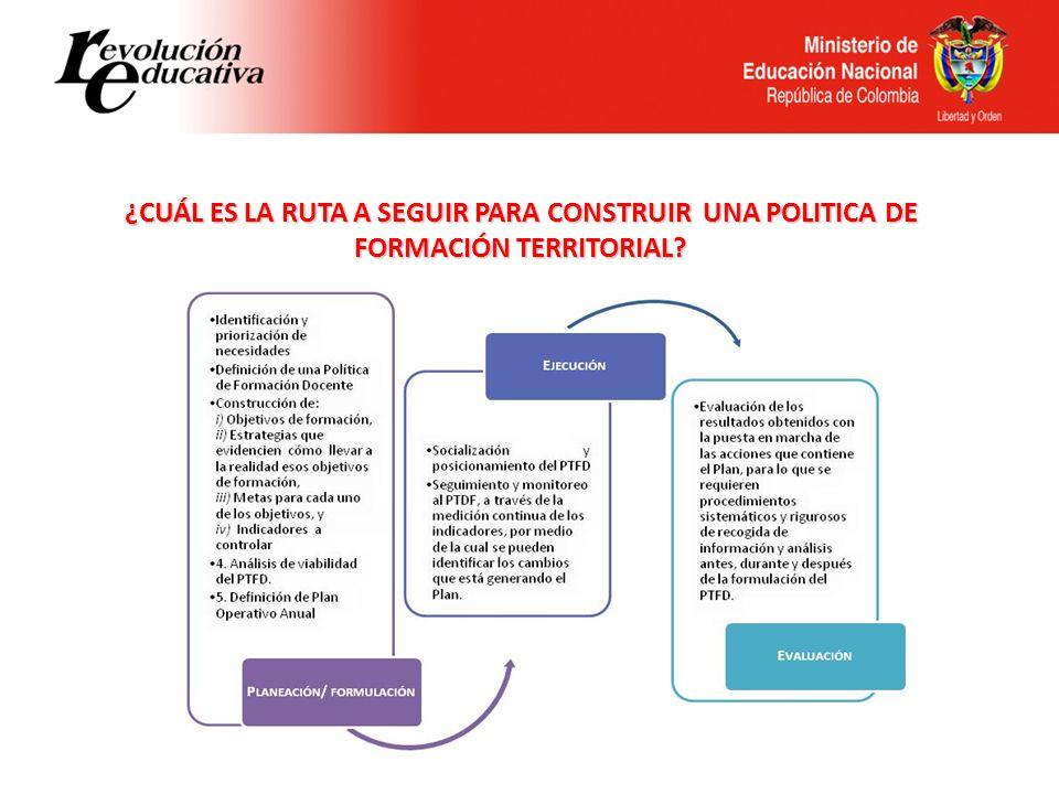 ¿CUÁL ES LA RUTA A SEGUIR PARA CONSTRUIR UNA POLITICA DE FORMACIÓN TERRITORIAL? 1- FORMULACIÓN / PLANEACIÓN 2 - EJECUCIÓN 3- EVALUACIÓN