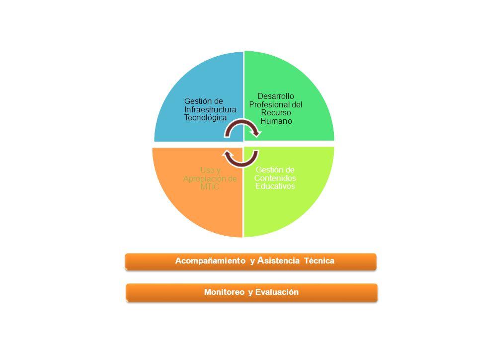 Gestión de Infraestructura Tecnológica Desarrollo Profesional del Recurso Humano Gestión de Contenidos Educativos Uso y Apropiación de MTIC Acompañamiento y A sistencia Técnica Monitoreo y Evaluación