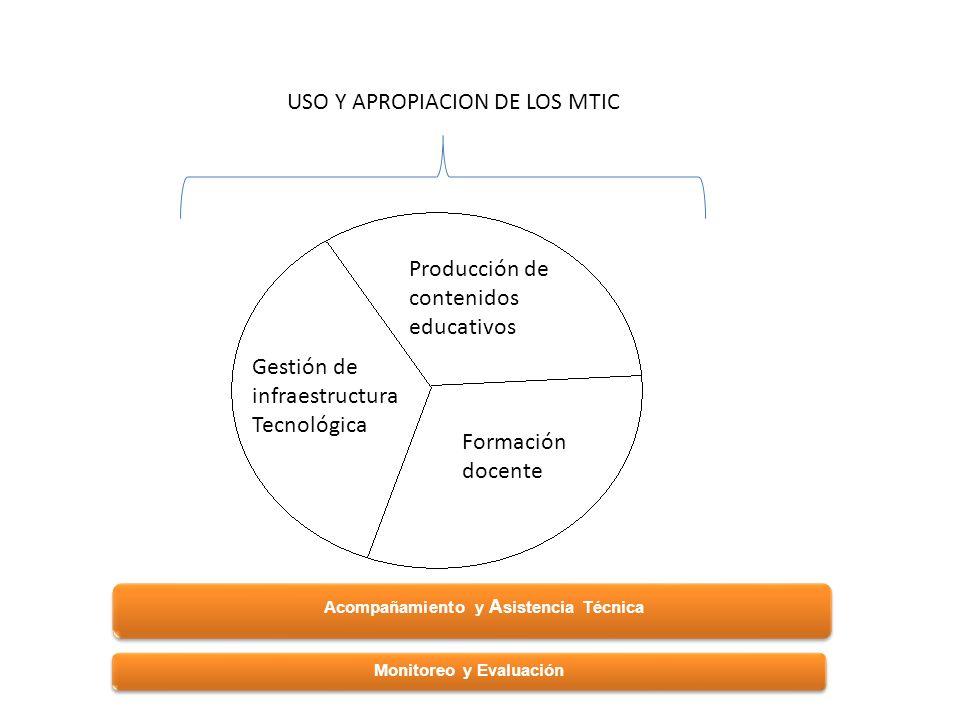 Acompañamiento y A sistencia Técnica Monitoreo y Evaluación Gestión de infraestructura Tecnológica Producción de contenidos educativos Formación docente USO Y APROPIACION DE LOS MTIC