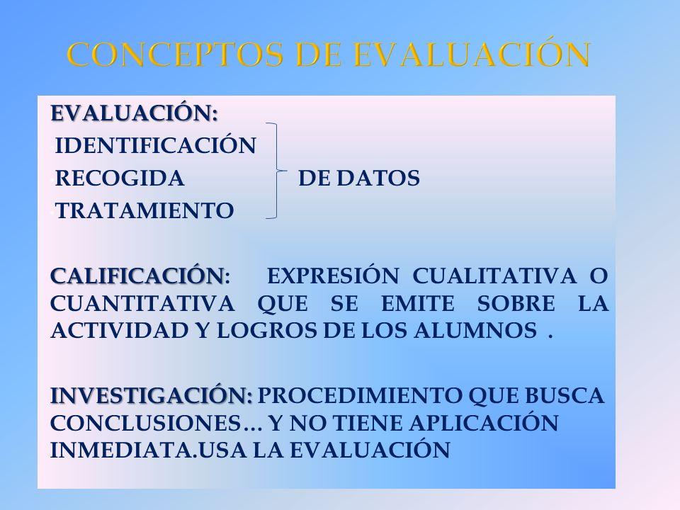 EVALUACIÓN: IDENTIFICACIÓN RECOGIDA DE DATOS TRATAMIENTO CALIFICACIÓN CALIFICACIÓN: EXPRESIÓN CUALITATIVA O CUANTITATIVA QUE SE EMITE SOBRE LA ACTIVIDAD Y LOGROS DE LOS ALUMNOS.