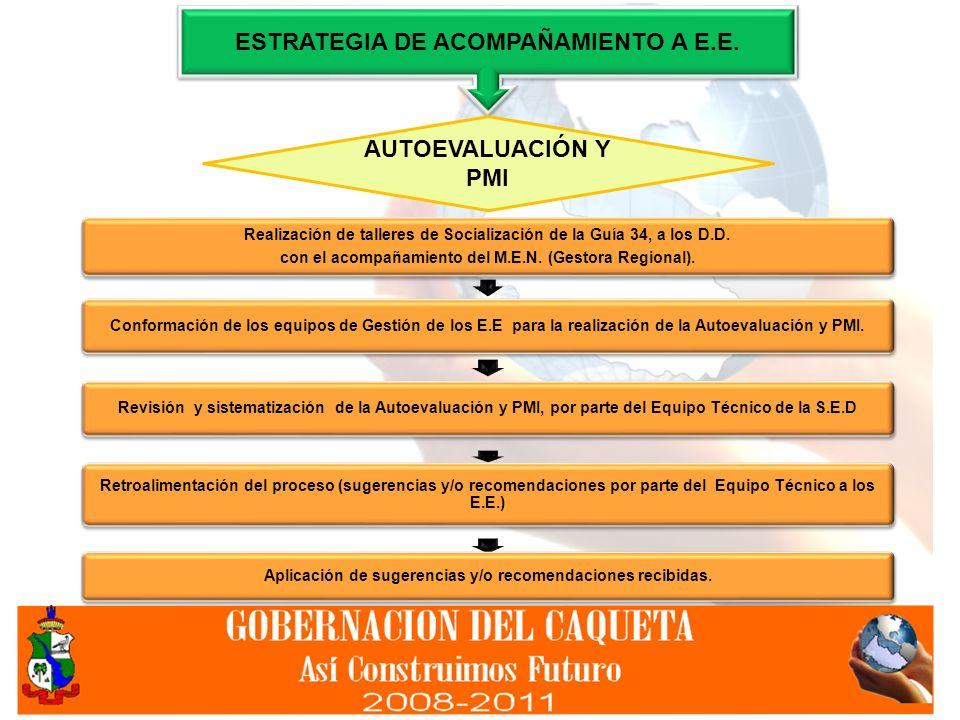 Realización de talleres de Socialización de la Guía 34, a los D.D. con el acompañamiento del M.E.N. (Gestora Regional). Conformación de los equipos de