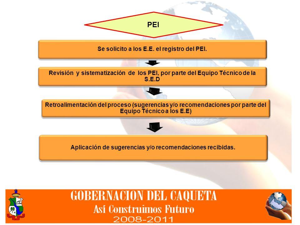 Se solicito a los E.E. el registro del PEI. Revisión y sistematización de los PEI, por parte del Equipo Técnico de la S.E.D Retroalimentación del proc