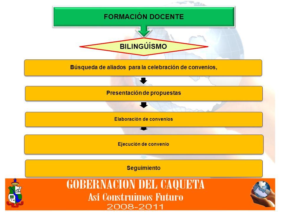 Búsqueda de aliados para la celebración de convenios, Presentación de propuestas Elaboración de convenios Ejecución de convenio Seguimiento FORMACIÓN