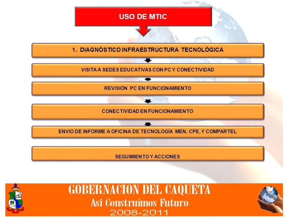 USO DE MTIC 1. DIAGNÓSTICO INFRAESTRUCTURA TECNOLÓGICA VISITA A SEDES EDUCATIVAS CON PC Y CONECTIVIDAD REVISIÓN PC EN FUNCIONAMIENTO CONECTIVIDAD EN F