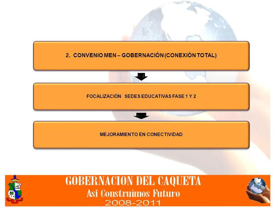 2. CONVENIO MEN – GOBERNACIÓN (CONEXIÓN TOTAL) FOCALIZACIÓN SEDES EDUCATIVAS FASE 1 Y 2 MEJORAMIENTO EN CONECTIVIDAD
