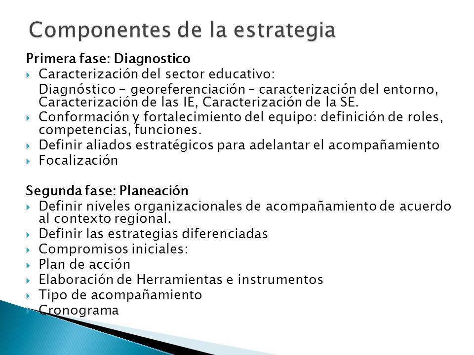 Primera fase: Diagnostico Caracterización del sector educativo: Diagnóstico - georeferenciación – caracterización del entorno, Caracterización de las