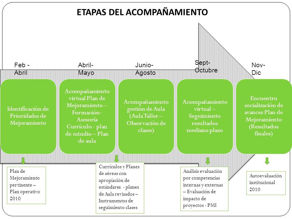 SISTEMA DE TRABAJO DE LA ESTRATEGIA DE ACOMPAÑAMIENTO 1Análisis Resultados Prueba SABER e ICFES por Áreas y Grados.