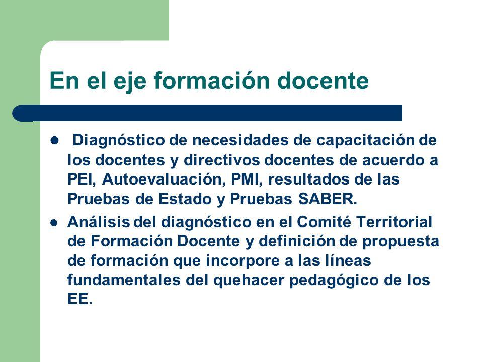 En el eje formación docente Diagnóstico de necesidades de capacitación de los docentes y directivos docentes de acuerdo a PEI, Autoevaluación, PMI, resultados de las Pruebas de Estado y Pruebas SABER.