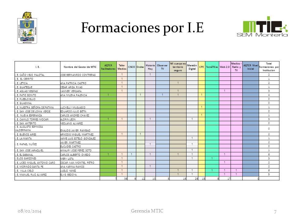 Formaciones por I.E I.