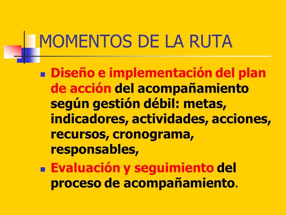 MOMENTOS DE LA RUTA Diseño e implementación del plan de acción del acompañamiento según gestión débil: metas, indicadores, actividades, acciones, recu