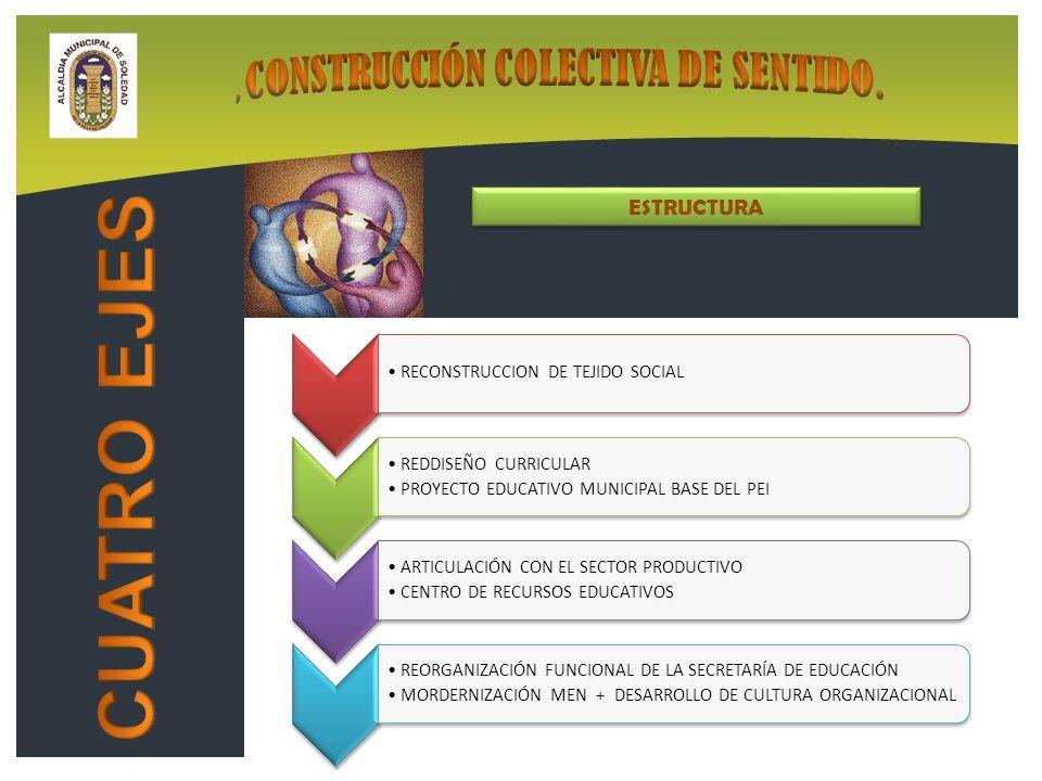 ESTRUCTURA ESTRUCTURA RECONSTRUCCION DE TEJIDO SOCIAL REDDISEÑO CURRICULAR PROYECTO EDUCATIVO MUNICIPAL BASE DEL PEI ARTICULACIÓN CON EL SECTOR PRODUCTIVO CENTRO DE RECURSOS EDUCATIVOS REORGANIZACIÓN FUNCIONAL DE LA SECRETARÍA DE EDUCACIÓN MORDERNIZACIÓN MEN + DESARROLLO DE CULTURA ORGANIZACIONAL
