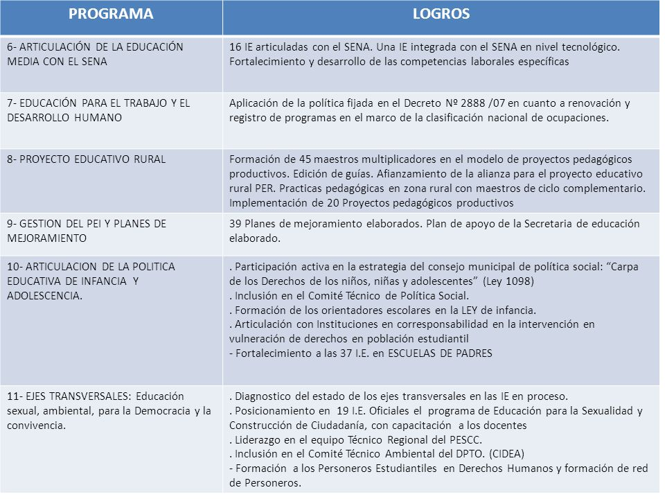 PROGRAMALOGROS 6- ARTICULACIÓN DE LA EDUCACIÓN MEDIA CON EL SENA 16 IE articuladas con el SENA. Una IE integrada con el SENA en nivel tecnológico. For