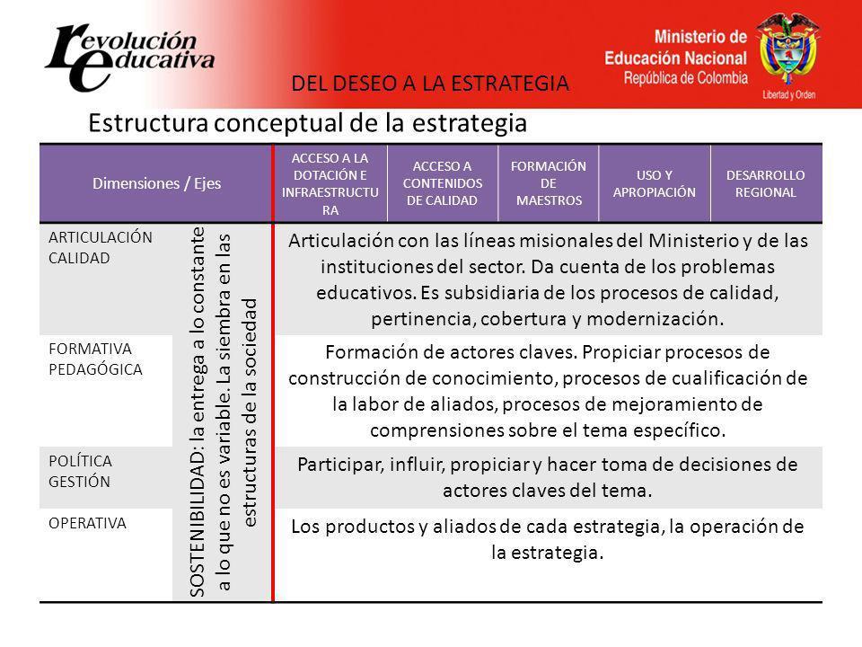 Estructura conceptual de la estrategia Dimensiones / Ejes ACCESO A LA DOTACIÓN E INFRAESTRUCTU RA ACCESO A CONTENIDOS DE CALIDAD FORMACIÓN DE MAESTROS