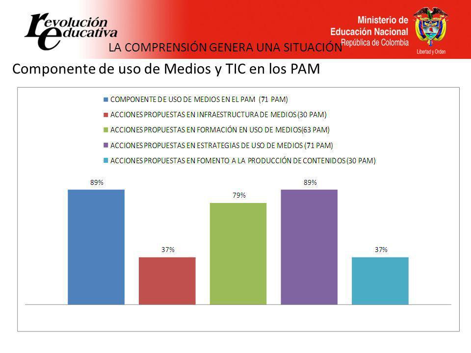 Componente de uso de Medios y TIC en los PAM LA COMPRENSIÓN GENERA UNA SITUACIÓN