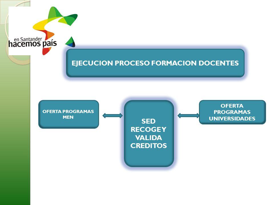 EJECUCION PROCESO FORMACION DOCENTES OFERTA PROGRAMAS UNIVERSIDADES SED RECOGE Y VALIDA CREDITOS OFERTA PROGRAMAS MEN