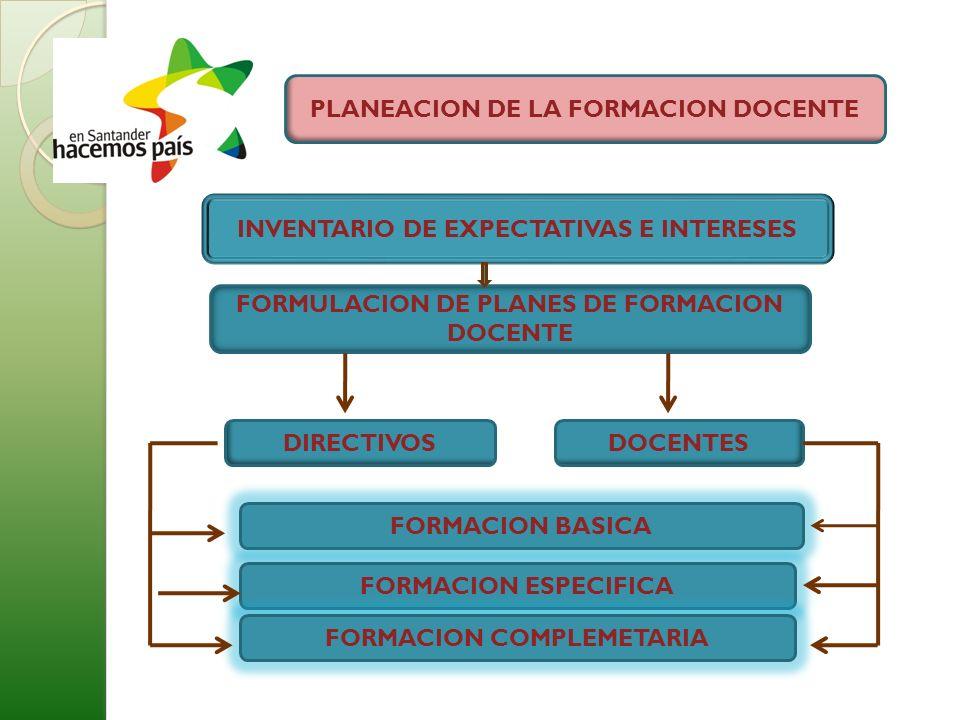 PLANEACION DE LA FORMACION DOCENTE DOCENTESDIRECTIVOS INVENTARIO DE EXPECTATIVAS E INTERESES FORMACION BASICA FORMACION ESPECIFICA FORMACION COMPLEMETARIA FORMULACION DE PLANES DE FORMACION DOCENTE