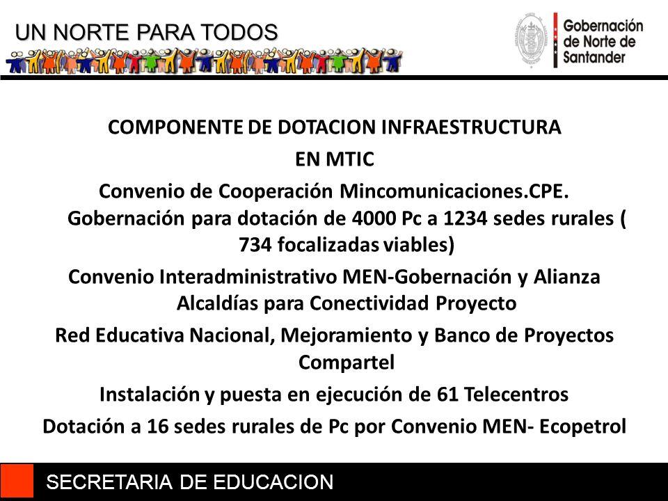 SECRETARIA DE EDUCACION UN NORTE PARA TODOS COMPONENTE DE DOTACION INFRAESTRUCTURA EN MTIC Convenio de Cooperación Mincomunicaciones.CPE. Gobernación