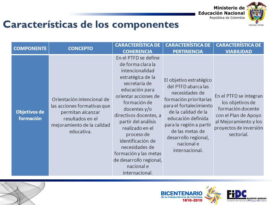 Características de los componentes COMPONENTECONCEPTO CARACTERÍSTICA DE COHERENCIA CARACTERÍSTICA DE PERTINENCIA CARACTERÍSTICA DE VIABILIDAD Objetivos de formación Orientación intencional de las acciones formativas que permitan alcanzar resultados en el mejoramiento de la calidad educativa.