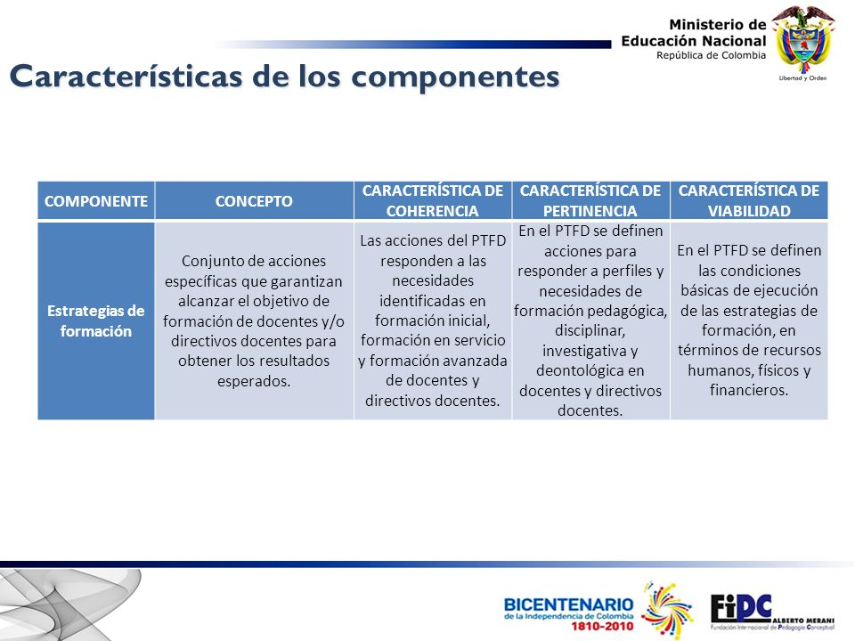 Características de los componentes COMPONENTECONCEPTO CARACTERÍSTICA DE COHERENCIA CARACTERÍSTICA DE PERTINENCIA CARACTERÍSTICA DE VIABILIDAD Estrategias de formación Conjunto de acciones específicas que garantizan alcanzar el objetivo de formación de docentes y/o directivos docentes para obtener los resultados esperados.