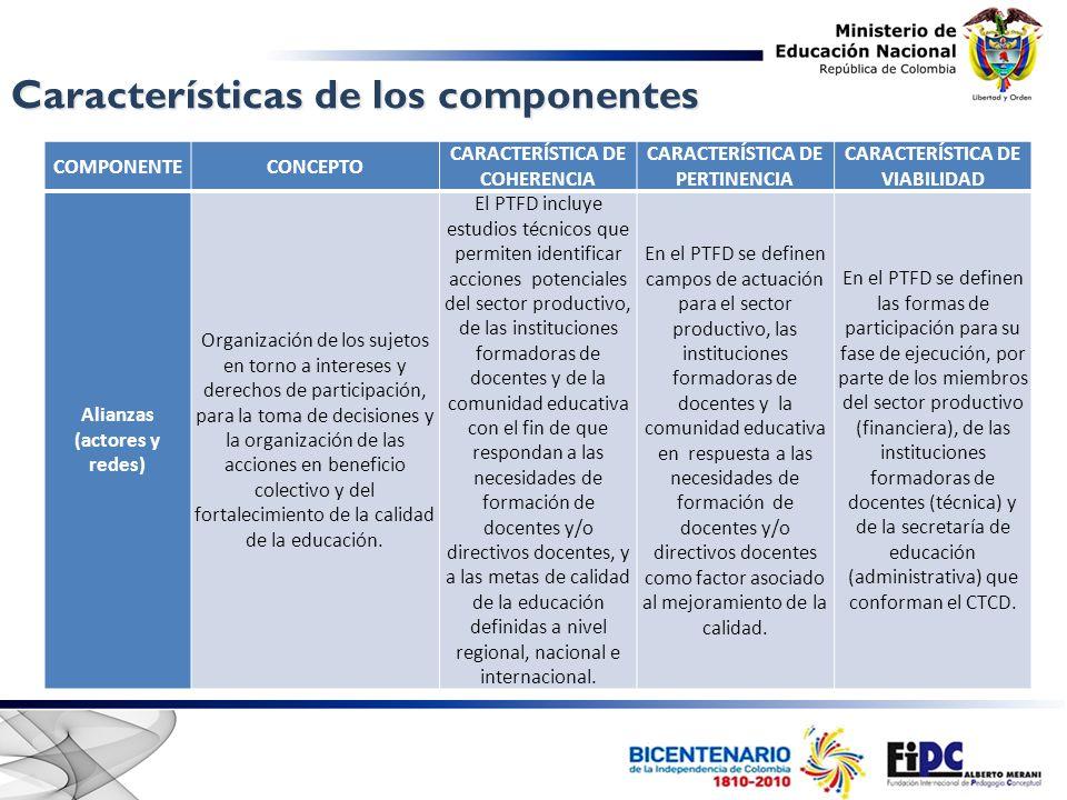 Características de los componentes COMPONENTECONCEPTO CARACTERÍSTICA DE COHERENCIA CARACTERÍSTICA DE PERTINENCIA CARACTERÍSTICA DE VIABILIDAD Alianzas (actores y redes) Organización de los sujetos en torno a intereses y derechos de participación, para la toma de decisiones y la organización de las acciones en beneficio colectivo y del fortalecimiento de la calidad de la educación.